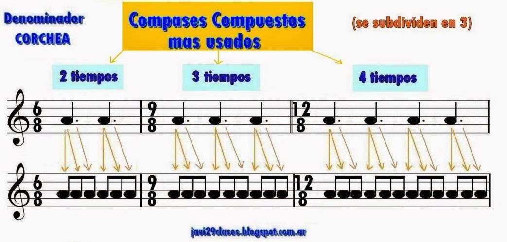 teoría musical compases simples
