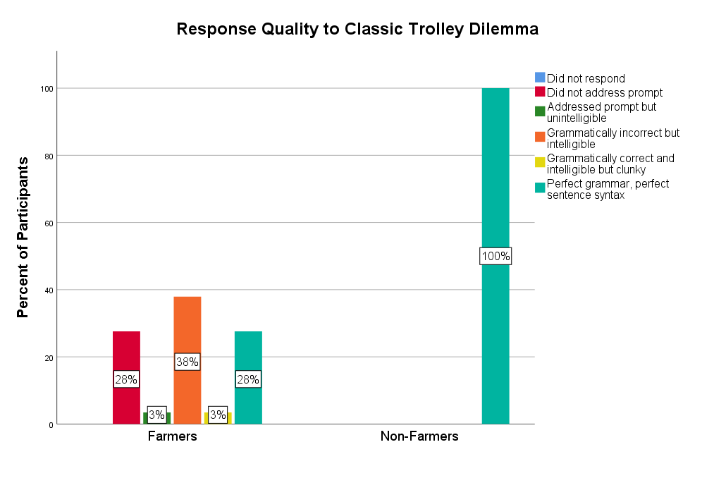 Graph displaying quality of responses to open-ended trolley question in the classic version.