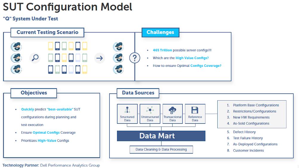 SUT Configuration Model