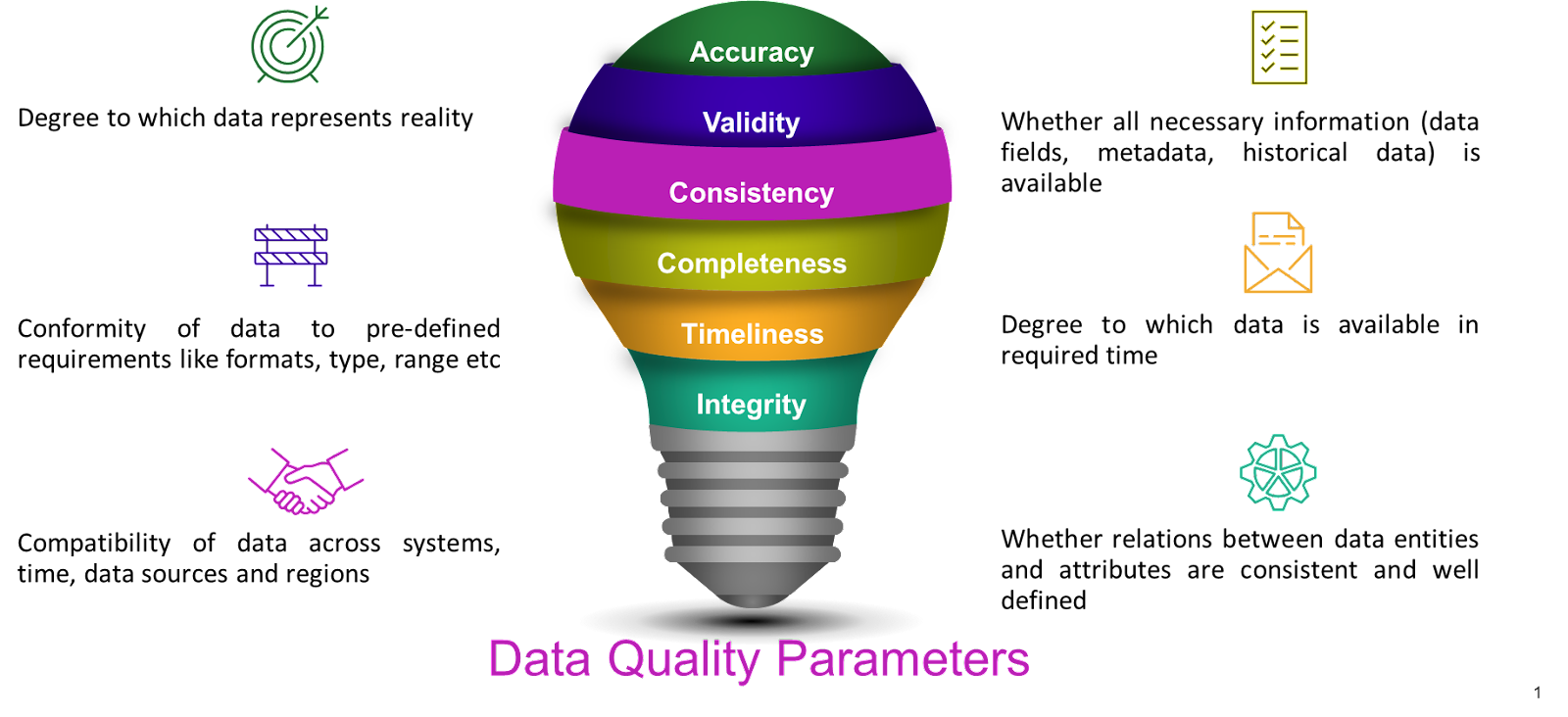 data challenges - data quality