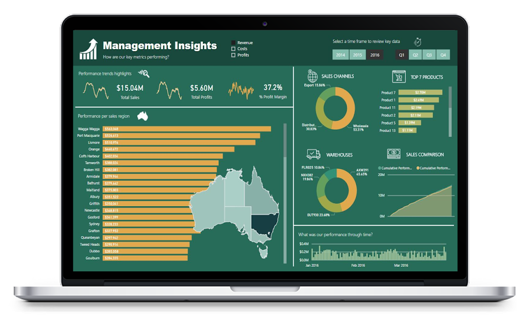 Management Insights in Power BI
