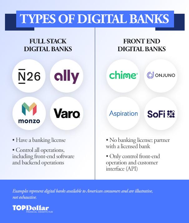 Types of Digital Banks