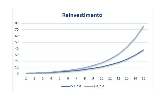 Reinvestimento com o passar do tempo