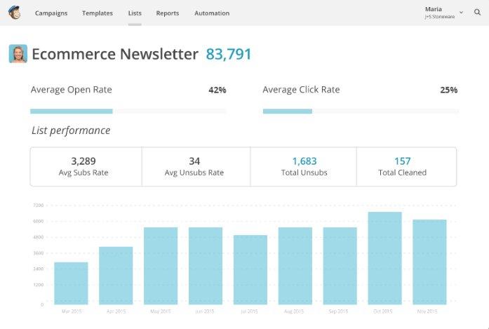 ecommerce newsletter