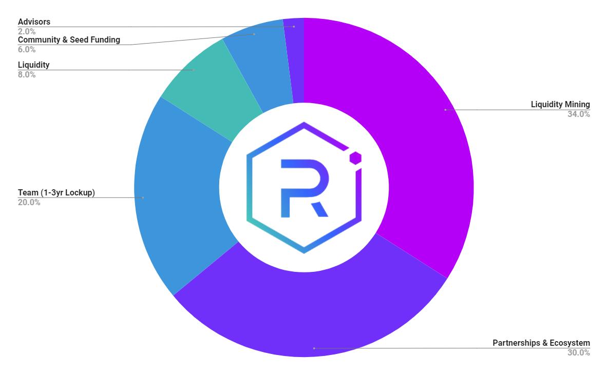 raydium token distribution