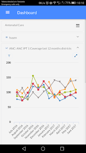 Interactive Dashboard for DHIS2- screenshot thumbnail