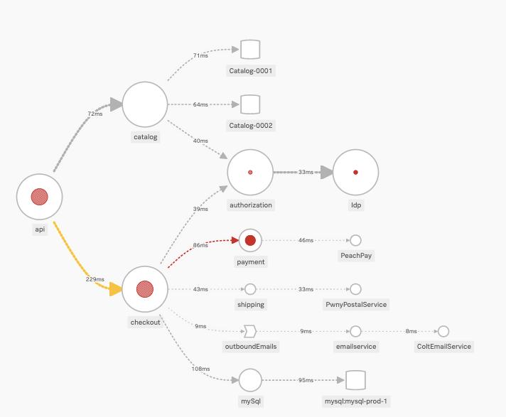 複数のマイクロサービスで構成されるアプリケーション
