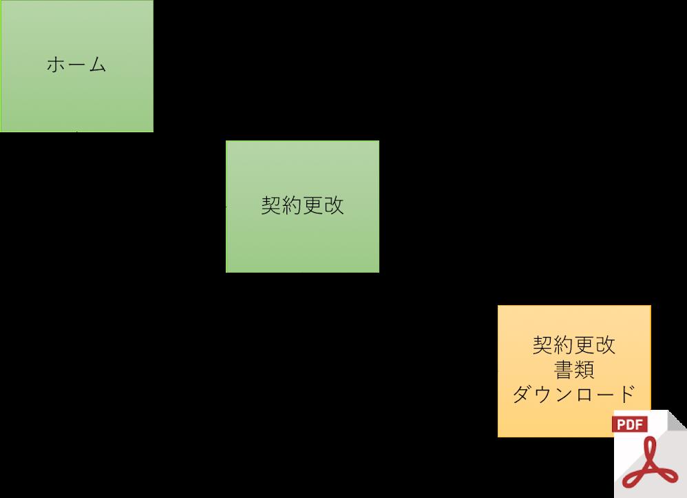 Webファイルの構成