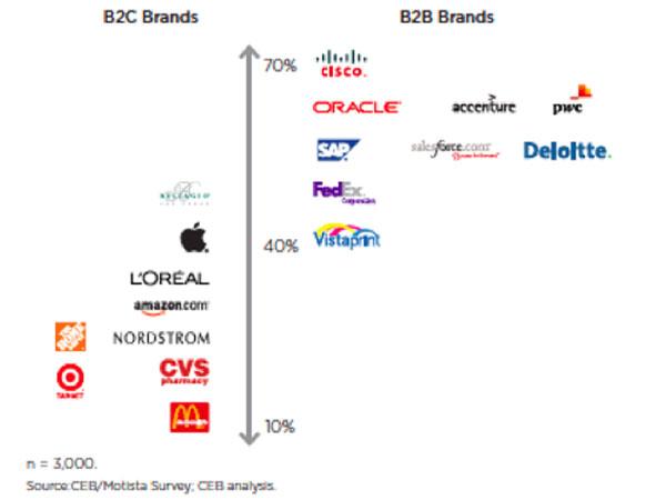 B2B-Branding-CEB
