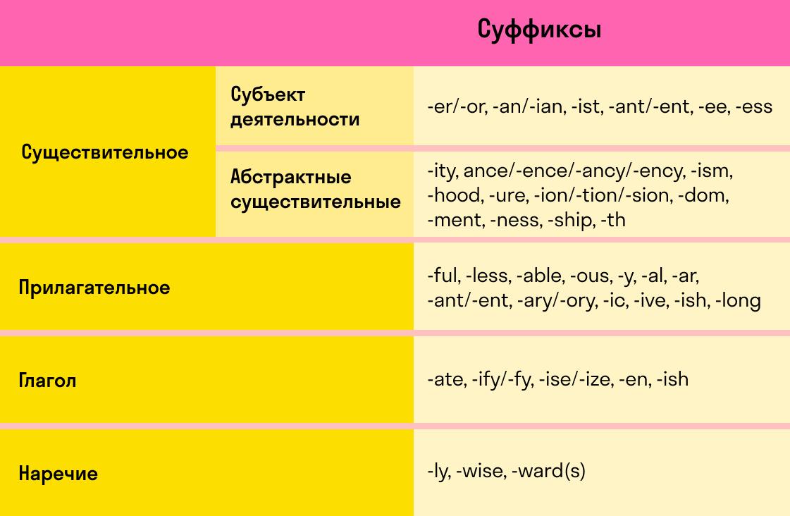 таблица словообразования по частям речи