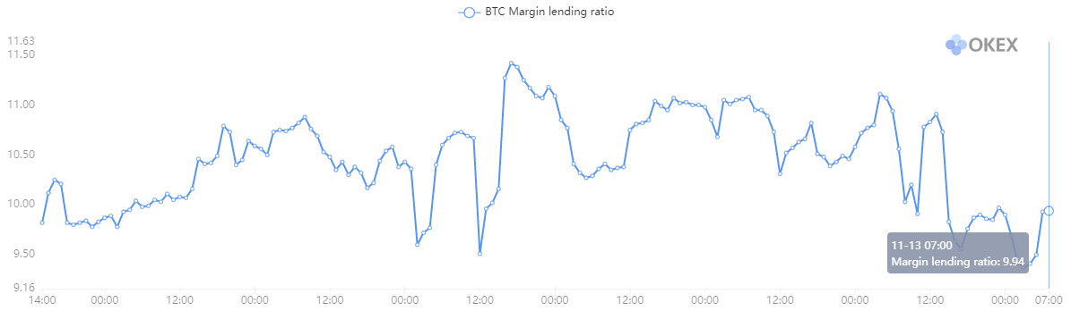 Margin lending ratio chart - 11/13