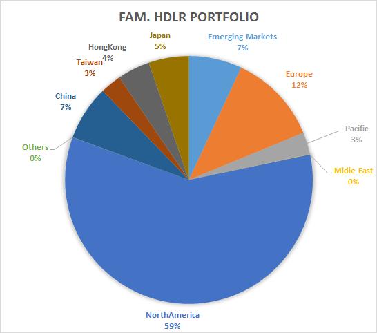 Investor-policy-statement-portfolio-allocation