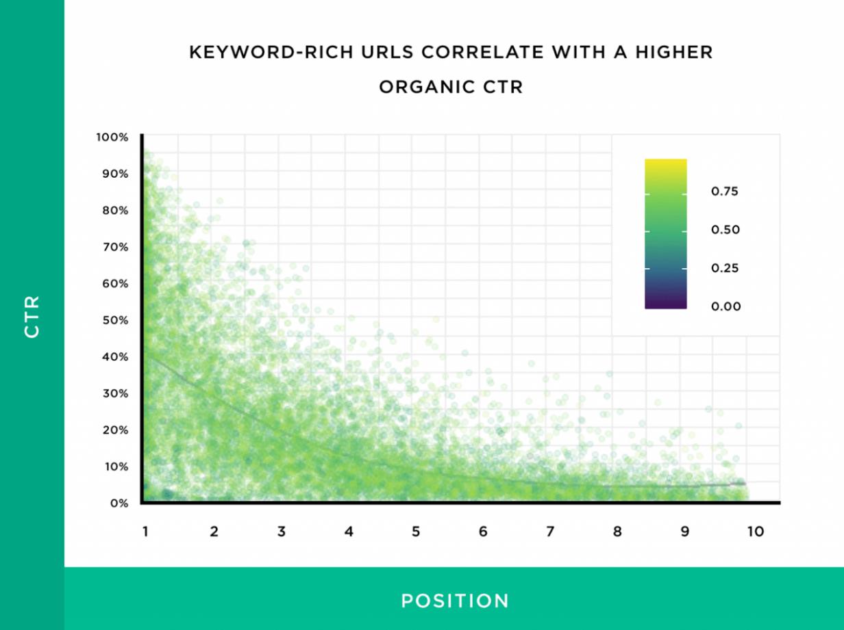 Корреляция URL с вхождением ключевой фразы с более высоким органическим CTR