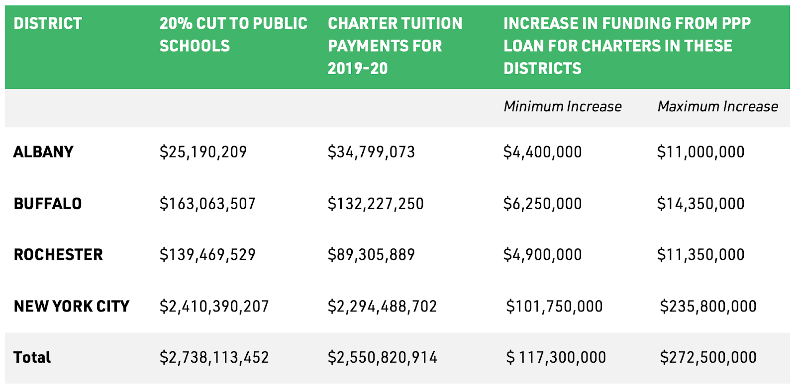 NY Public Schools Mandated to Pay Charter Tuition in Full, Even as They Face 20% Cuts 2
