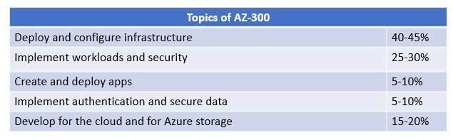 Best  topics to prepare for Microsoft AZ-303 exam