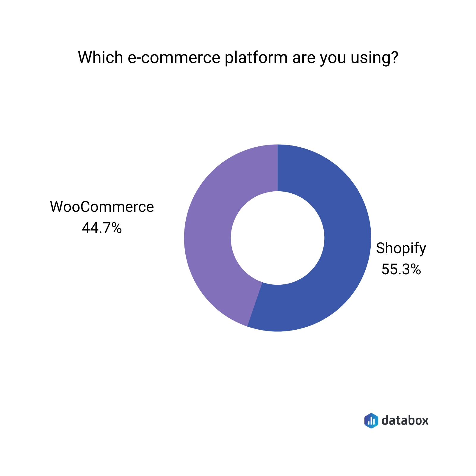 which ecommerce platform are you using?