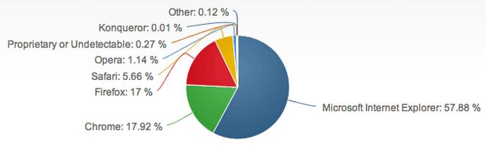 Populariteit van browsers per maart/april 2014