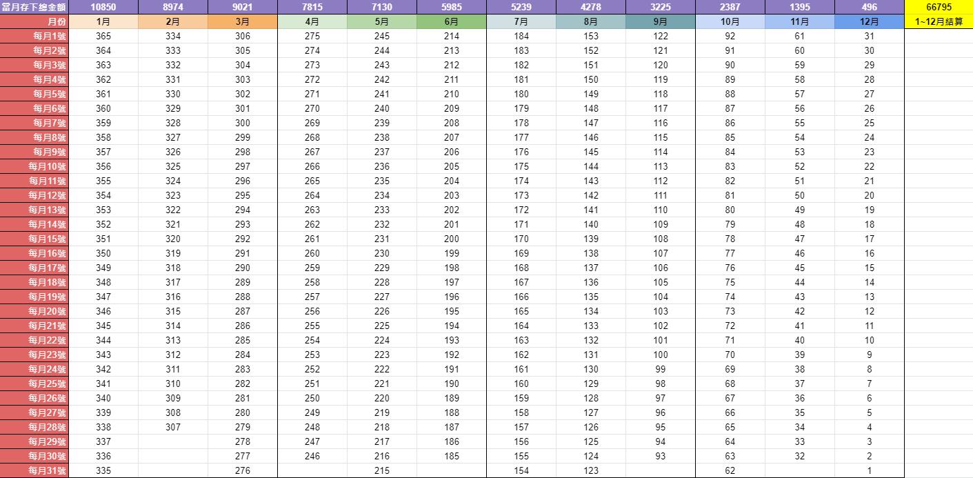 365存錢法表格 ─ 遞減版本(依月份)