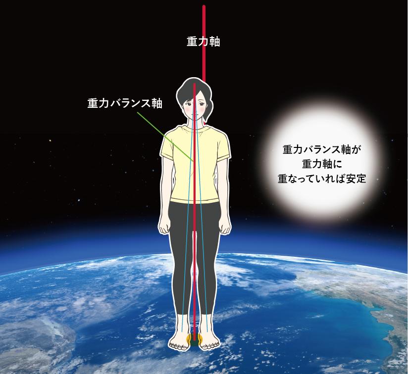 重力バランス軸