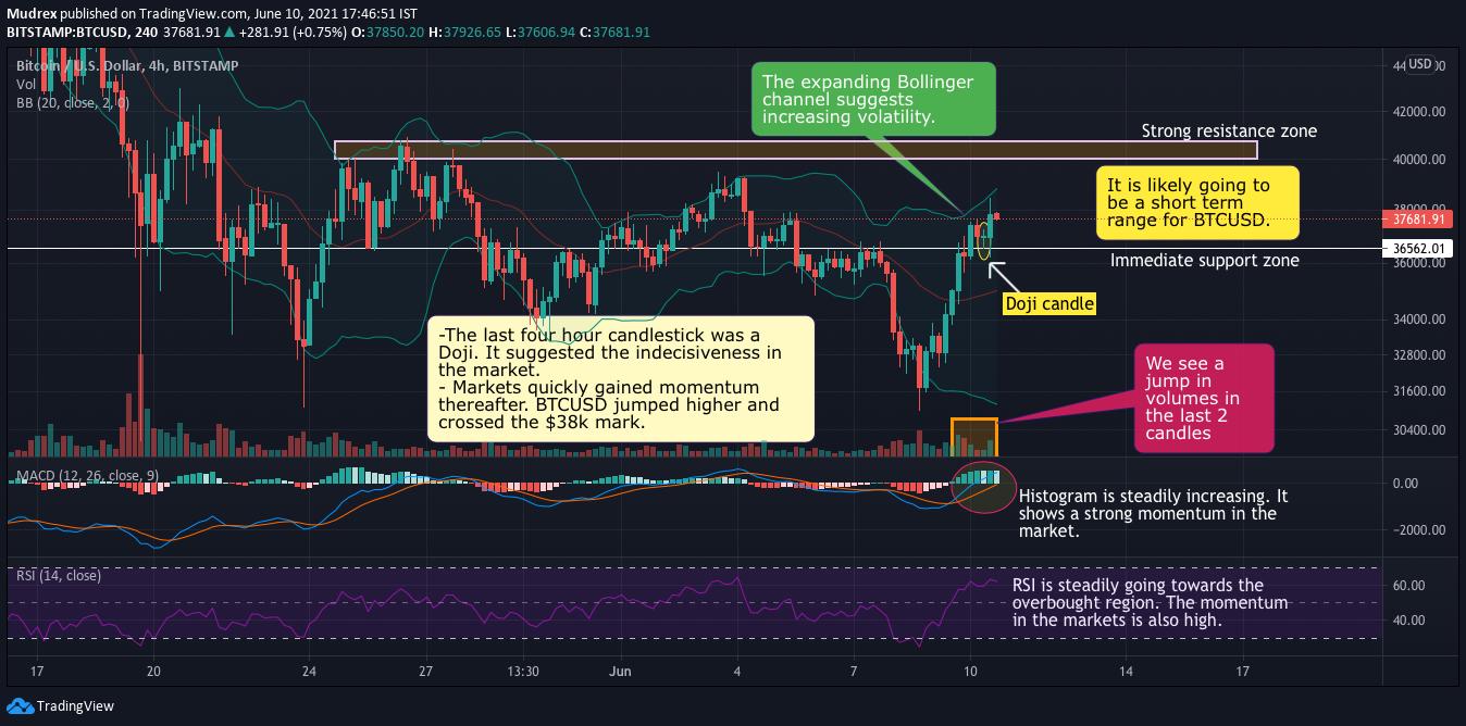 Mudrex 4Hr Price Analysis #279 Bitcoin (BTC/USD) – 10th June 2021