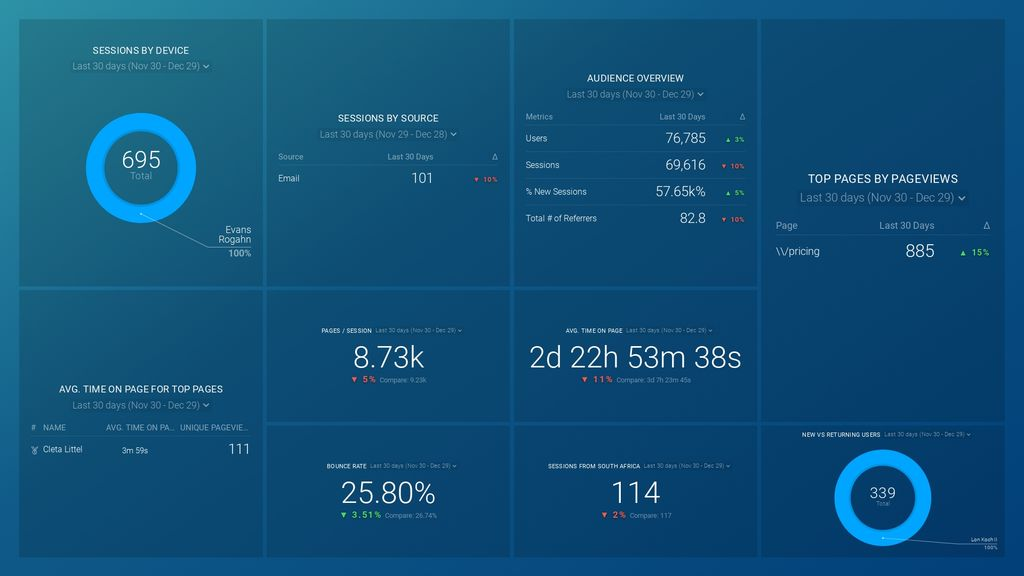Top of Funnel Website Performance dashboard