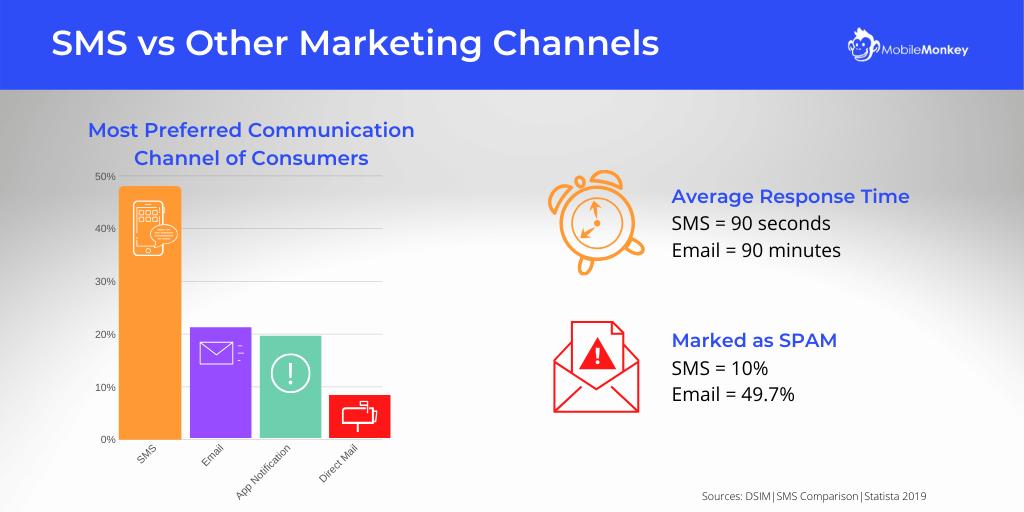 SMS Marketing Statistics - SMS vs Other Marketing Channels