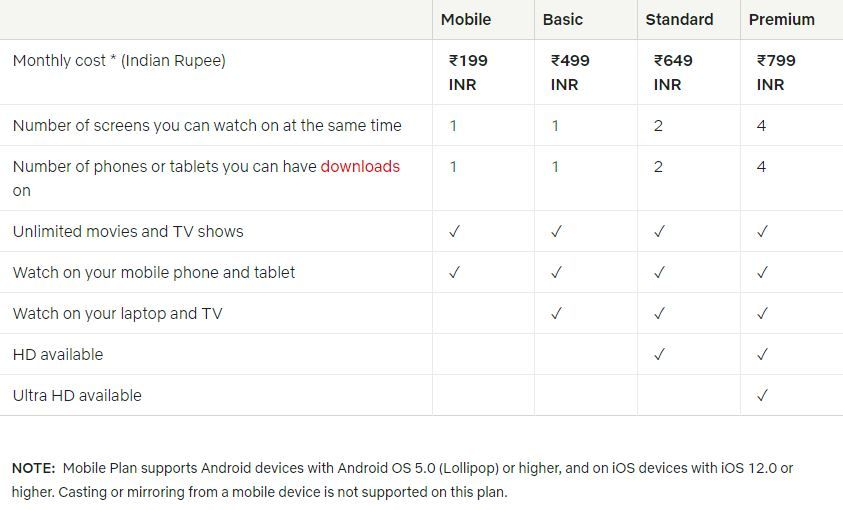 Netflix India Plans and Prices Netflix India Plans