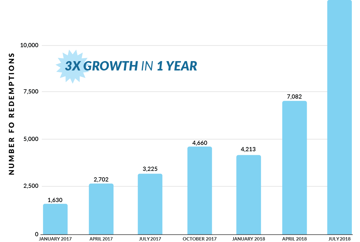 safe-2-save-reward-growth