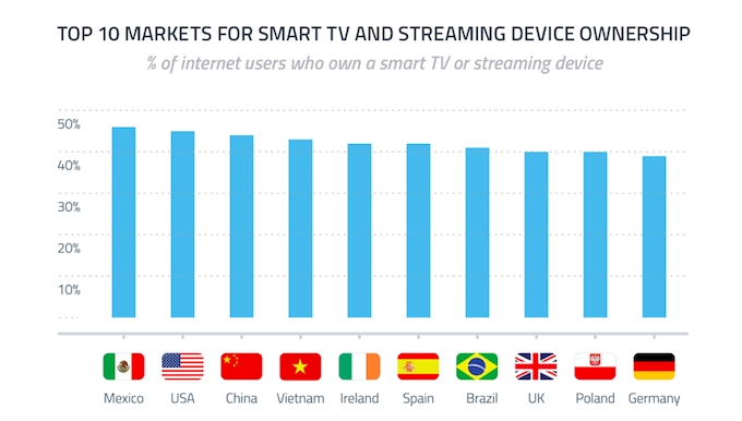 how is media streaming devices replacing cable tv broowaha
