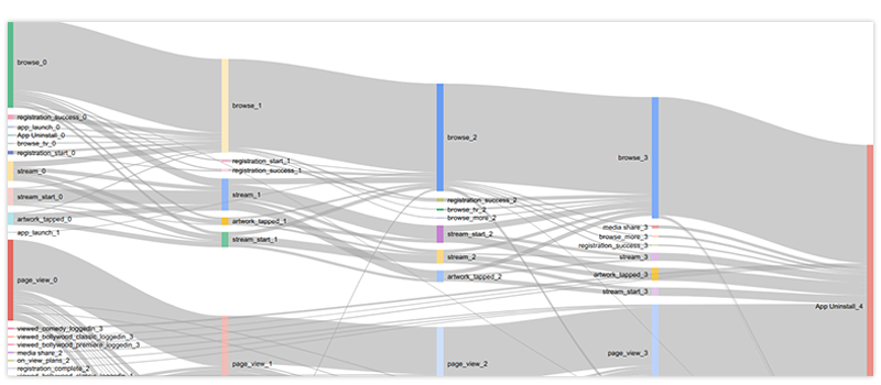graph of the path taken by the users belonging to the 'Day 0 uninstallation' bucket