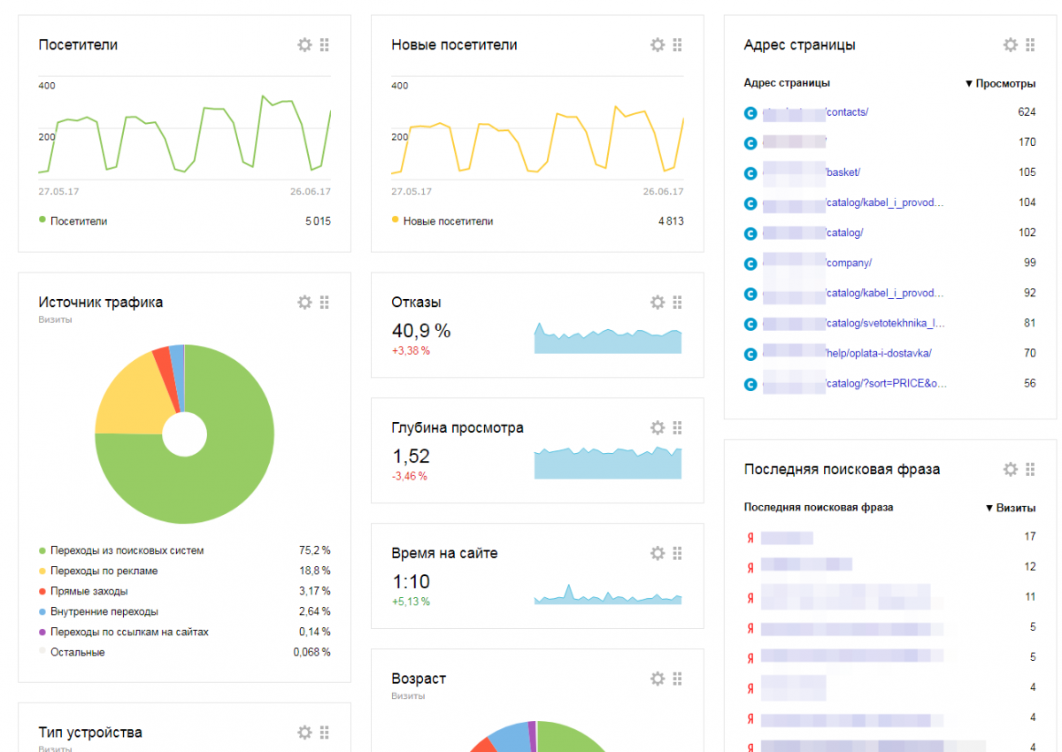 Image result for Яндекс Метрика