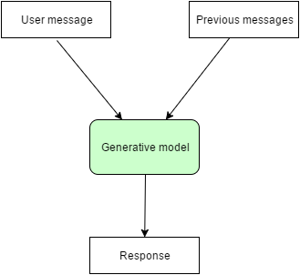 Understanding Architecture Models of Chatbot and Response