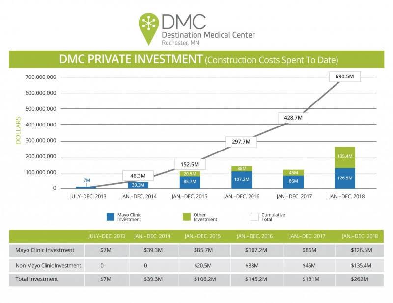 DMC Private Investment