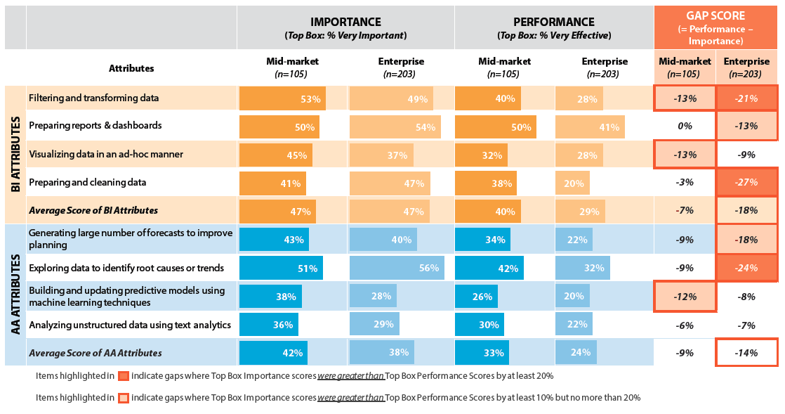 Figure 4: BI/AA Attributes – Importance vs. Performance