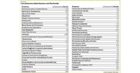 Los morosos de Almería con Hacienda, uno a uno