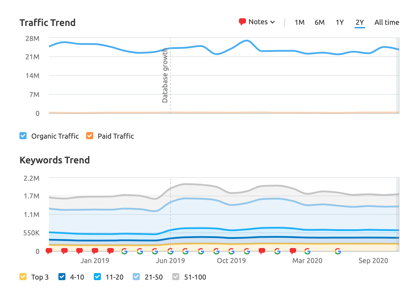 Traffic and Keyword Trend