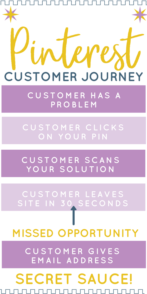 Pinterest Customer Journey