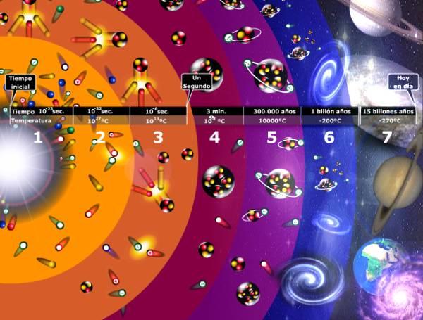 Resultado de imagen de teoria del big bang español