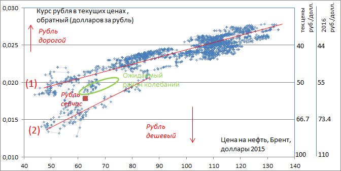 """Мы бы сейчас продавали """"баксы"""" и покупали рубль, хотя в целом ожидаем продолжения """"бокового тренда"""" для национальной валюты"""