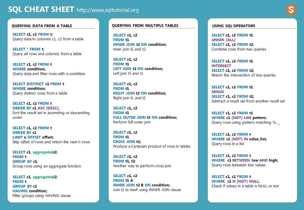 What Is SQL And How Does It Work - SQL Cheat Sheet