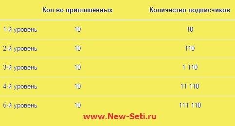 Как накрутить подписчиков ВКонтакте через publichub?