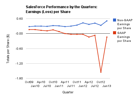 Salesforce earnings date