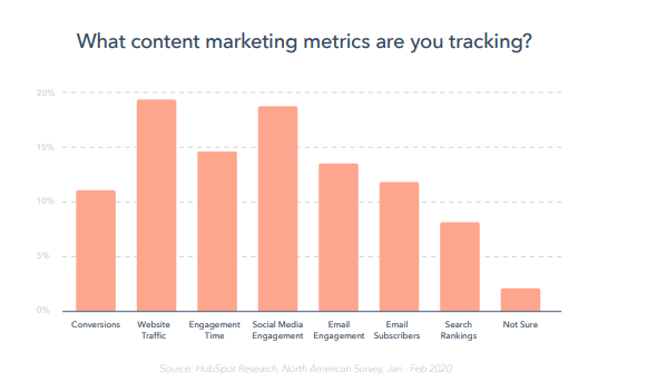 reporte-global-marketing-2020-hubspot-metricas-tracking-marketing-de-contenidos