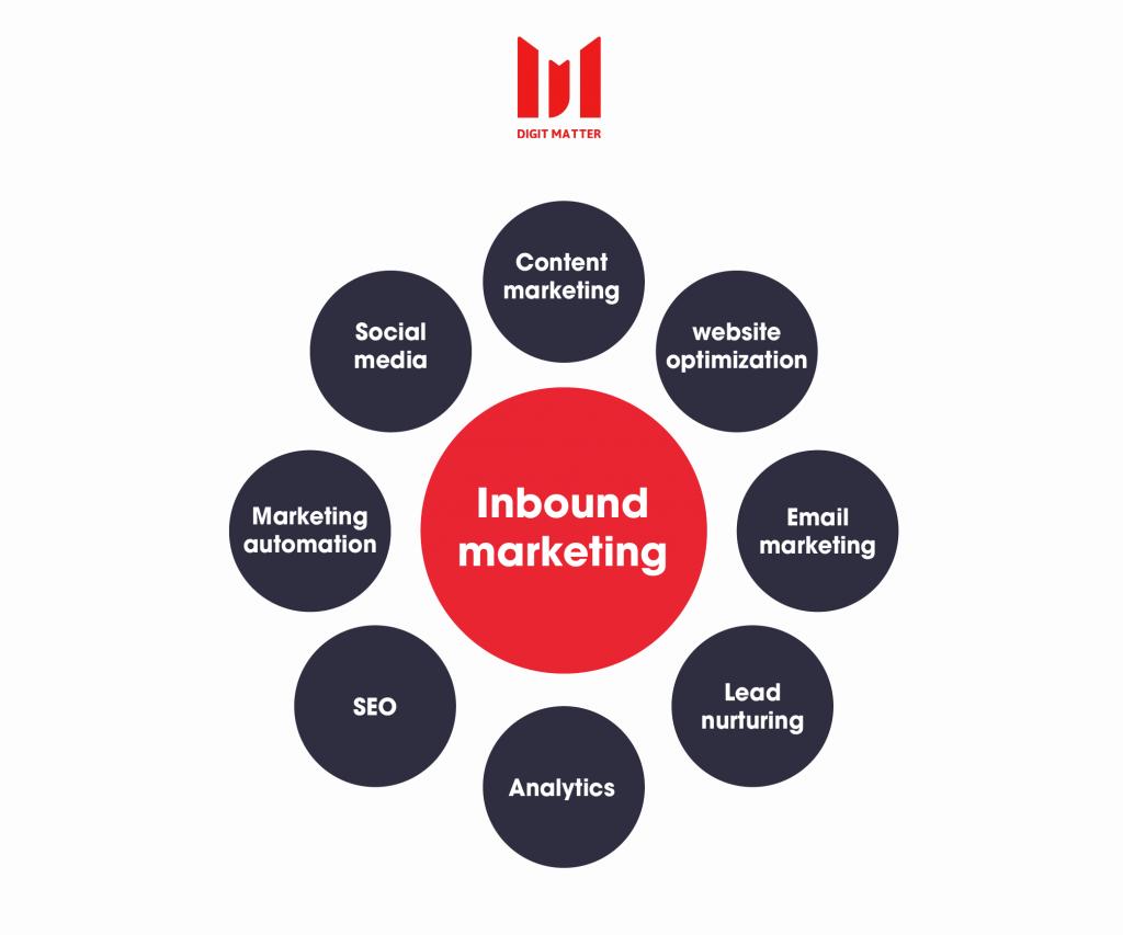 Inbound marketing là gì? Cách triển khai ra sao để giúp doanh nghiệp B2B tối đa tỷ lệ chuyển đổi? 1