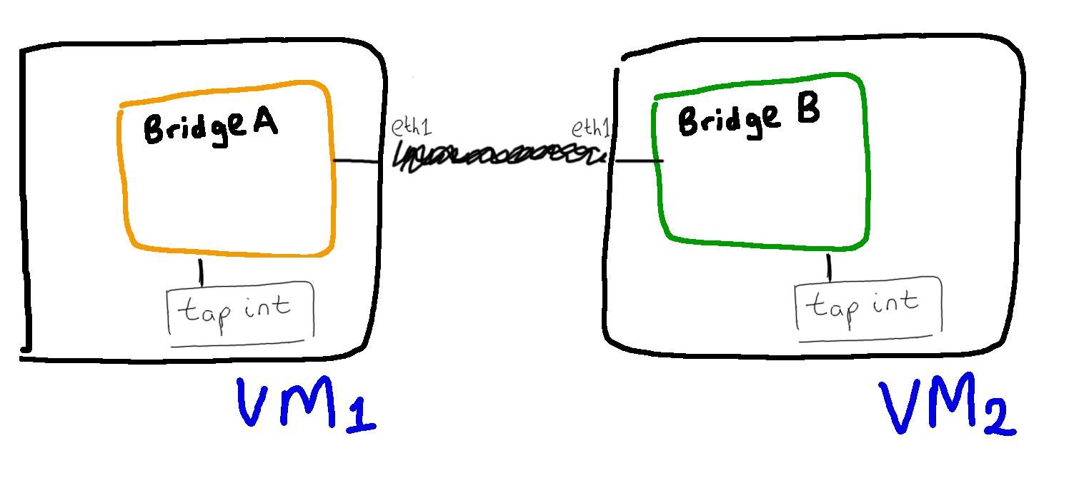 expanding bridge domain