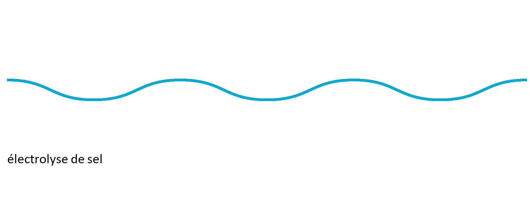 schema-electrolyse-sel