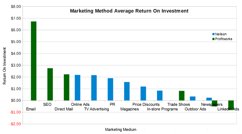 marketing channel roi statistics