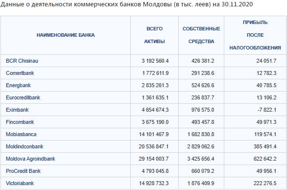 данные о банках 2