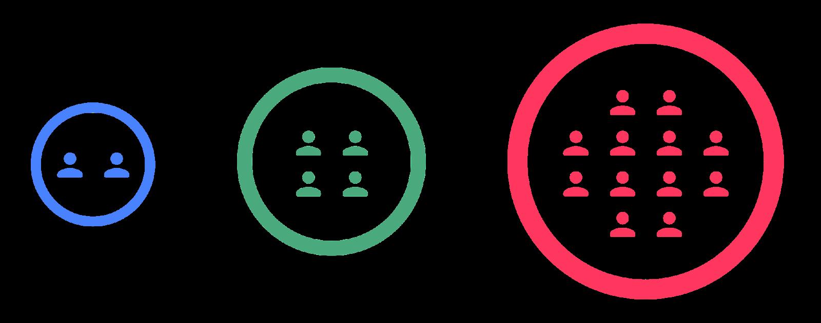 Imagem com um exemplo de fluxo utilizando círculos: Primeiro um círculo com dois usuários, depois um círculo com quatro usuários e o último com 12 usuários.