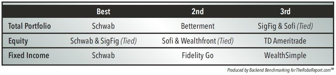 Figure 2. BackEnd Benchmarking Results Tracking Robo-Advisors